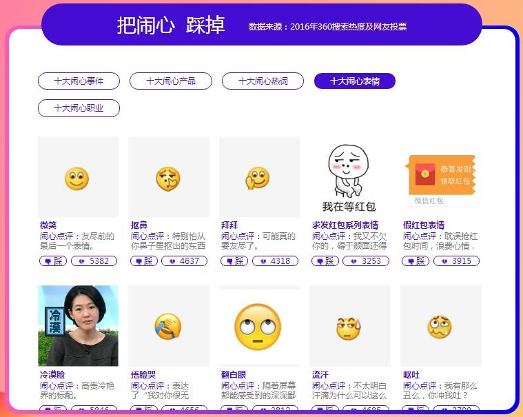 360闹心表情十大盘点与光你同在圣表情包年度搜索小Sa表情脸霸榜图片