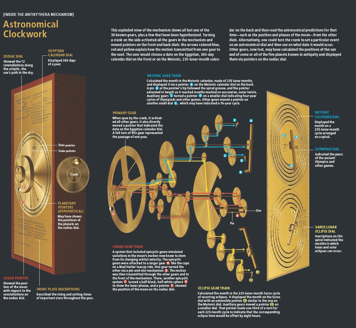 安提基特拉机械装置是一个外形像钟表一样的复杂机械.