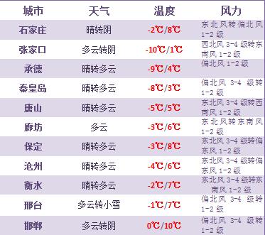 明天夜间到22日,承德南部,唐山,秦皇岛,沧州阴有小到中雪转晴,其他